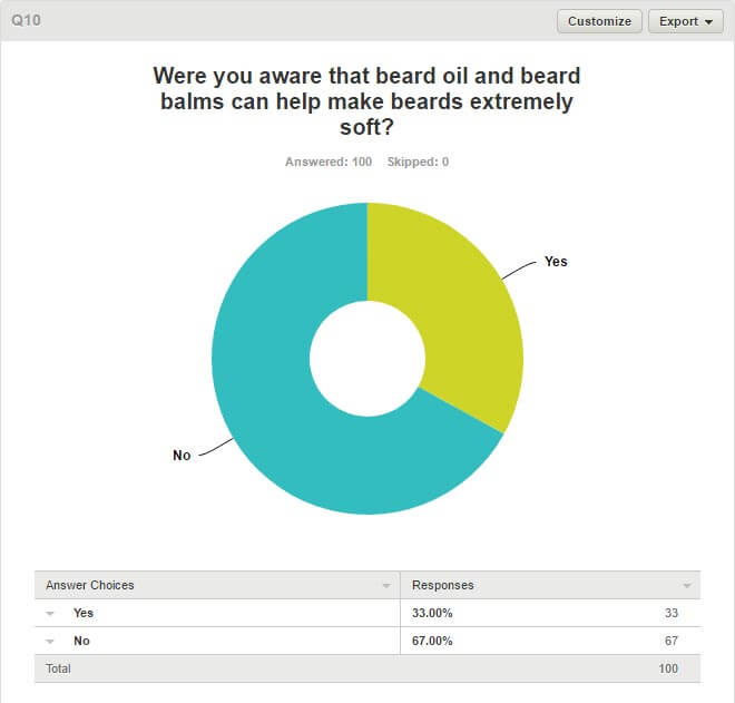 Women & Beards Survey - Q10. Were You Aware That Beard Oil And Beard Balm Can Help Make Beards Extremely Soft
