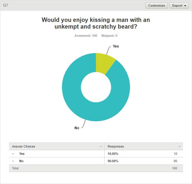 Women & Beards Survey - Q7. Would You Enjoy Kissing A Man With An Unkempt And Scratchy Beard