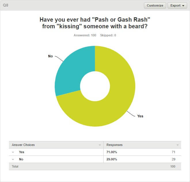Women & Beards Survey - Q8. Have You Ever Had Pash Or Gash Rash From Kissing Someone With A Beard