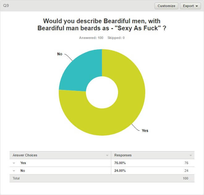 Women & Beards Survey - Q9. Would You Describe Beardiful Men With Beardiful Man Beards As Sexy As Fuck